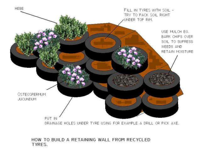 Tire Planter Ideas